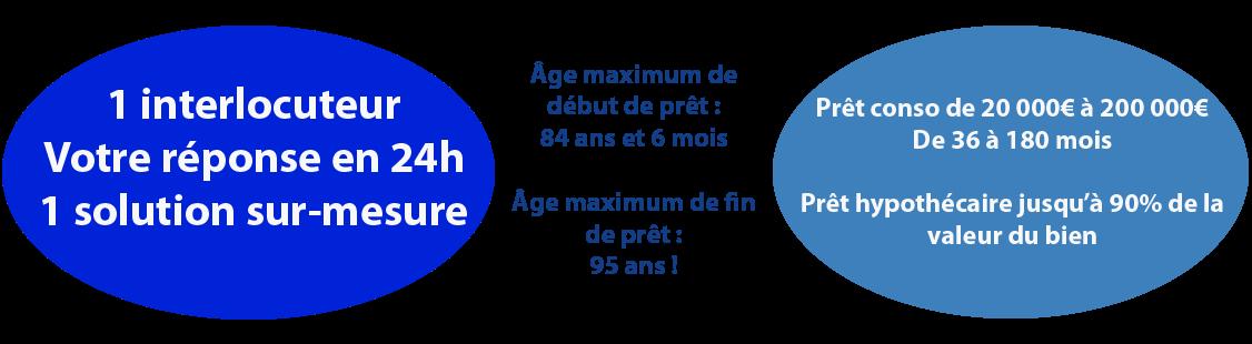 Simulation rachat de crédits seniors