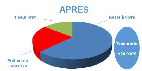 Situation après rachat de crédits Avignon
