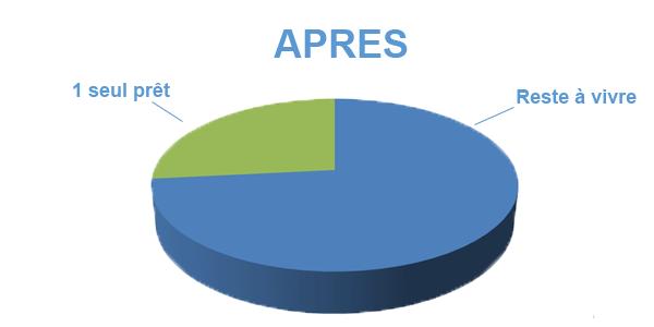 Situation après rachat de crédits Saint-Etienne