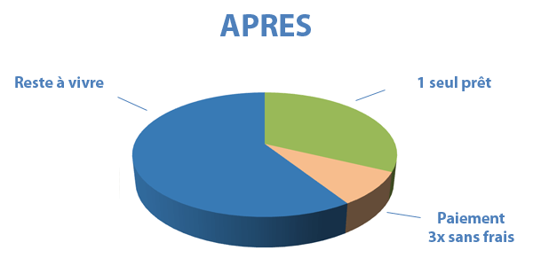 Situation après rachat de crédits Valenciennes