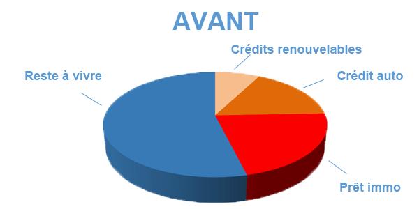 Situation avant rachat de crédits Angoulême