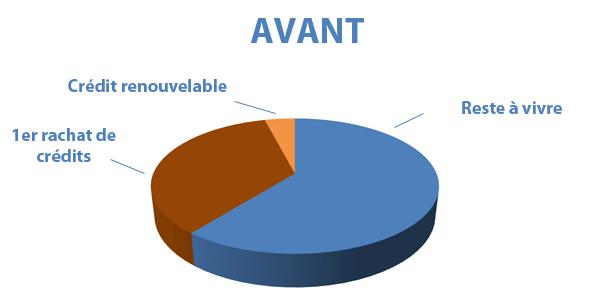 Situation avant rachat de crédits Drôme