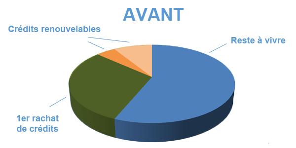 Situation avant rachat de crédits Saint-Etienne