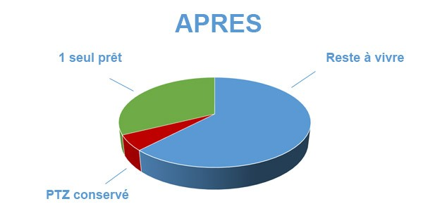 Situation après rachat de crédits Andrézieux-Bouthéon