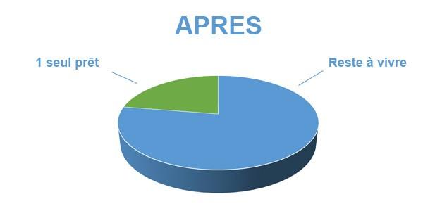 Situation après rachat de crédits Argelès-sur-mer 66