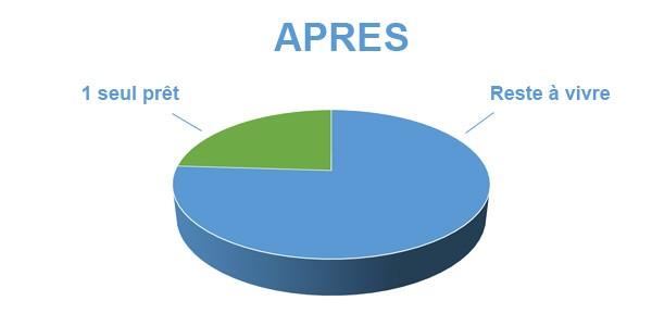 Situation après rachat de crédits Besançon 25