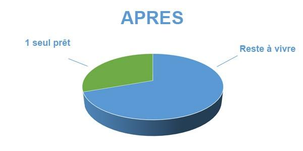 Situation après rachat de crédits Bourges