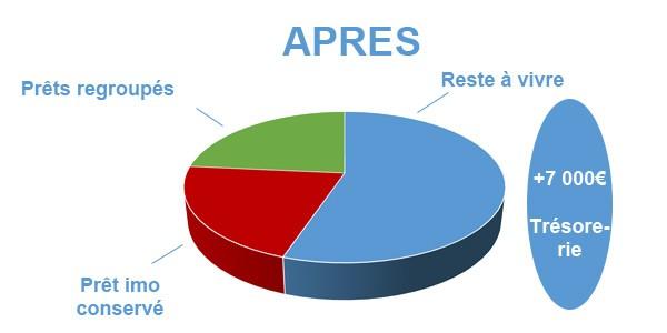 Situation après rachat de crédits Douai - Nord