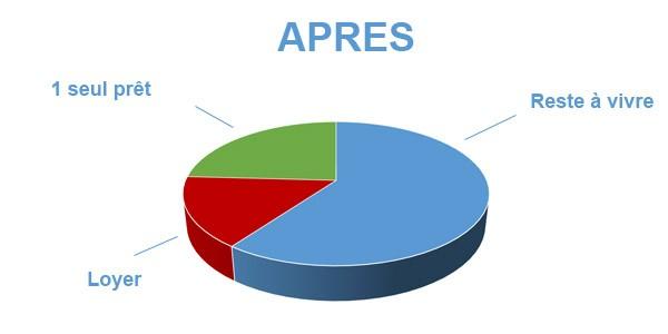 Situation après rachat de crédits Marseille 8