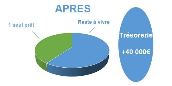 Situation après rachat de crédits avec trésorerie Saint-Etienne 42
