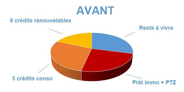 Situation avant rachat de crédits Andrézieux-Bouthéon