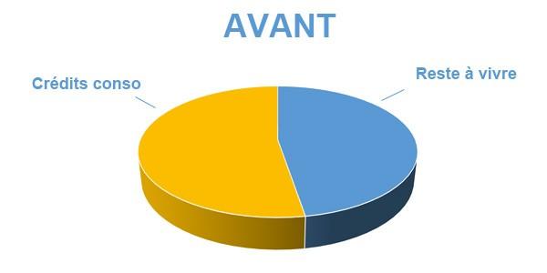Situation avant rachat de crédits Besançon 25