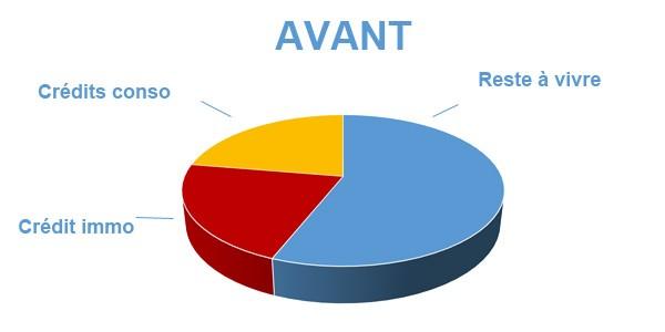 Situation avant rachat de crédits Douai - Nord