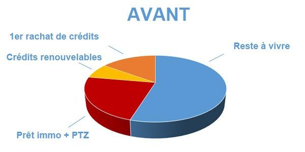 Situation avant rachat de crédits Monistrol-sur-Loire