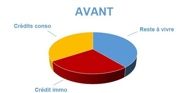 Situation avant rachat de crédits Mortagne-au-Perche 61