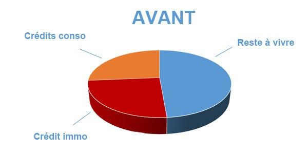 Situation avant rachat de crédits Saint-Pol-de-Léon
